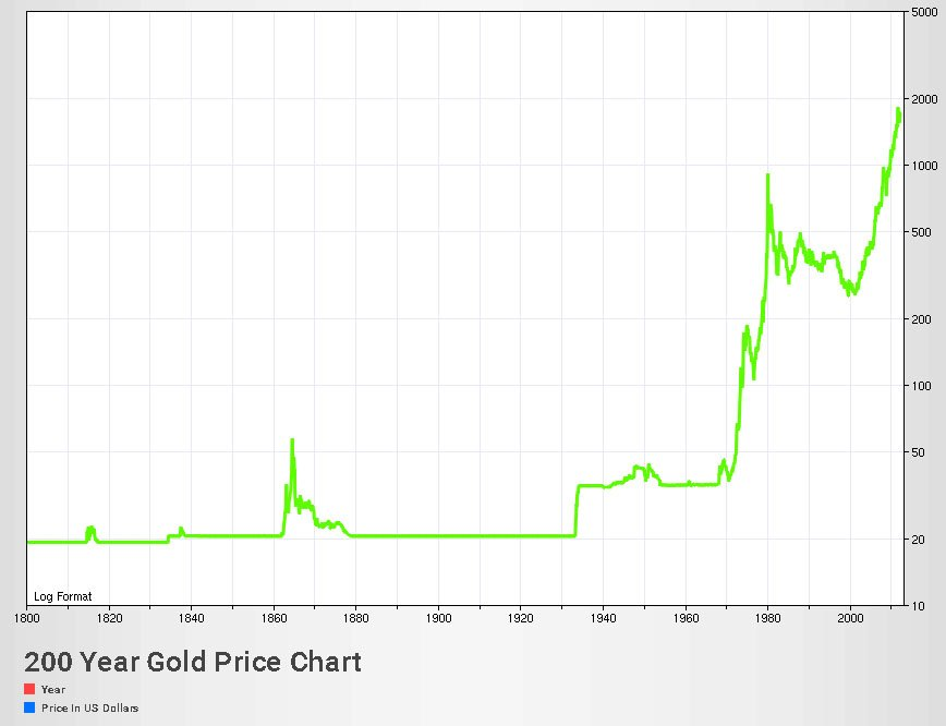 gold price chart for last 200 years
