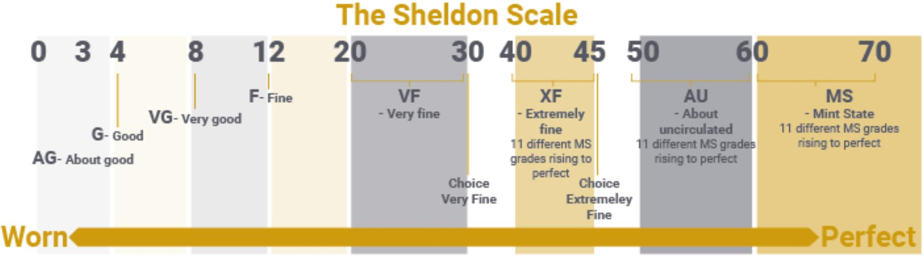 Sheldon Scale - coin collecting value guide